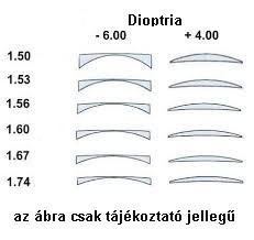 szemüveglencse VÉKONYÍTOTT 1,74 műanyag