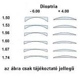 szemüveglencse VÉKONYÍTOTT 1,67 műanyag